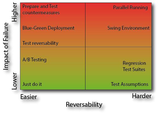 Reversability